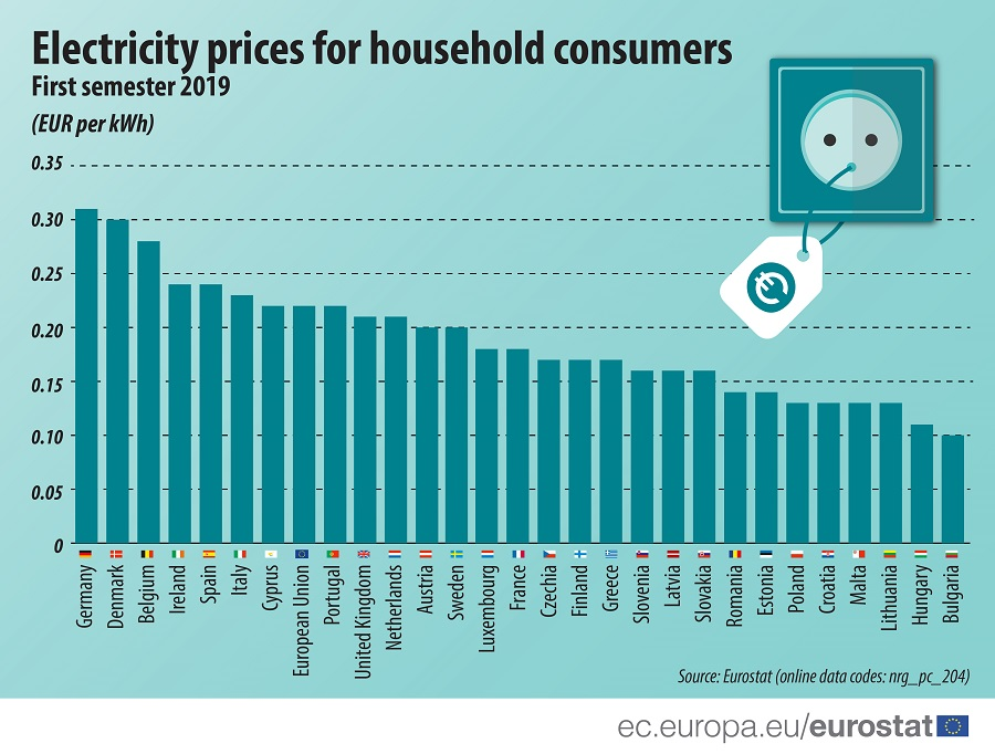 Infographic: Electricity prices for household consumers, 2019S1