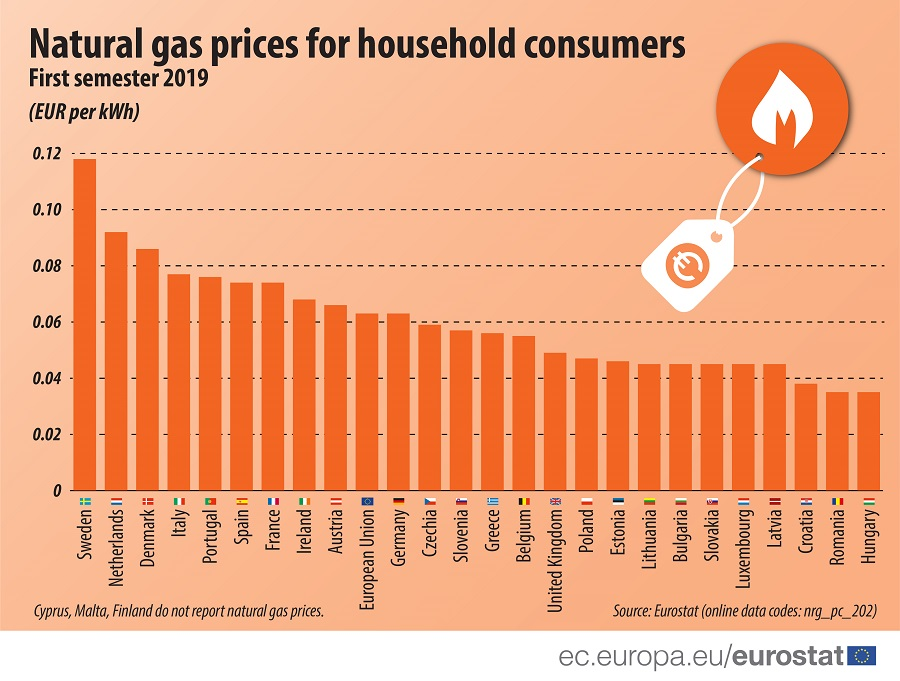 Infographic: Natural gas prices for household consumers, 2019S1