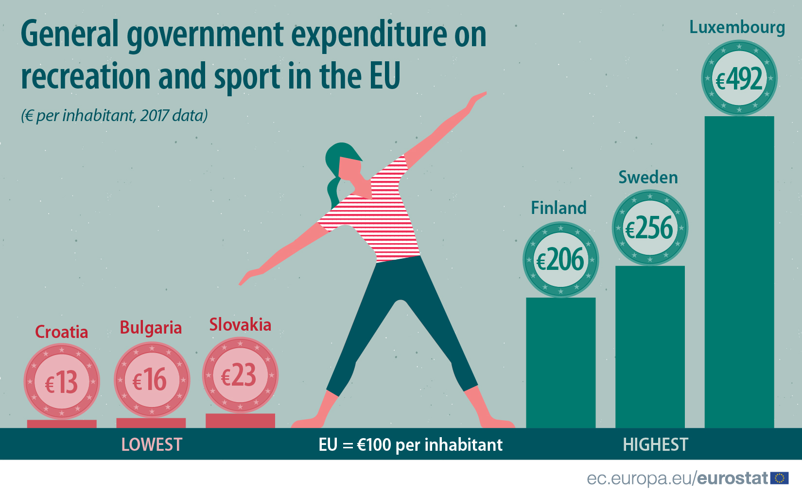 Government expenditure on recreation and sport in 2017