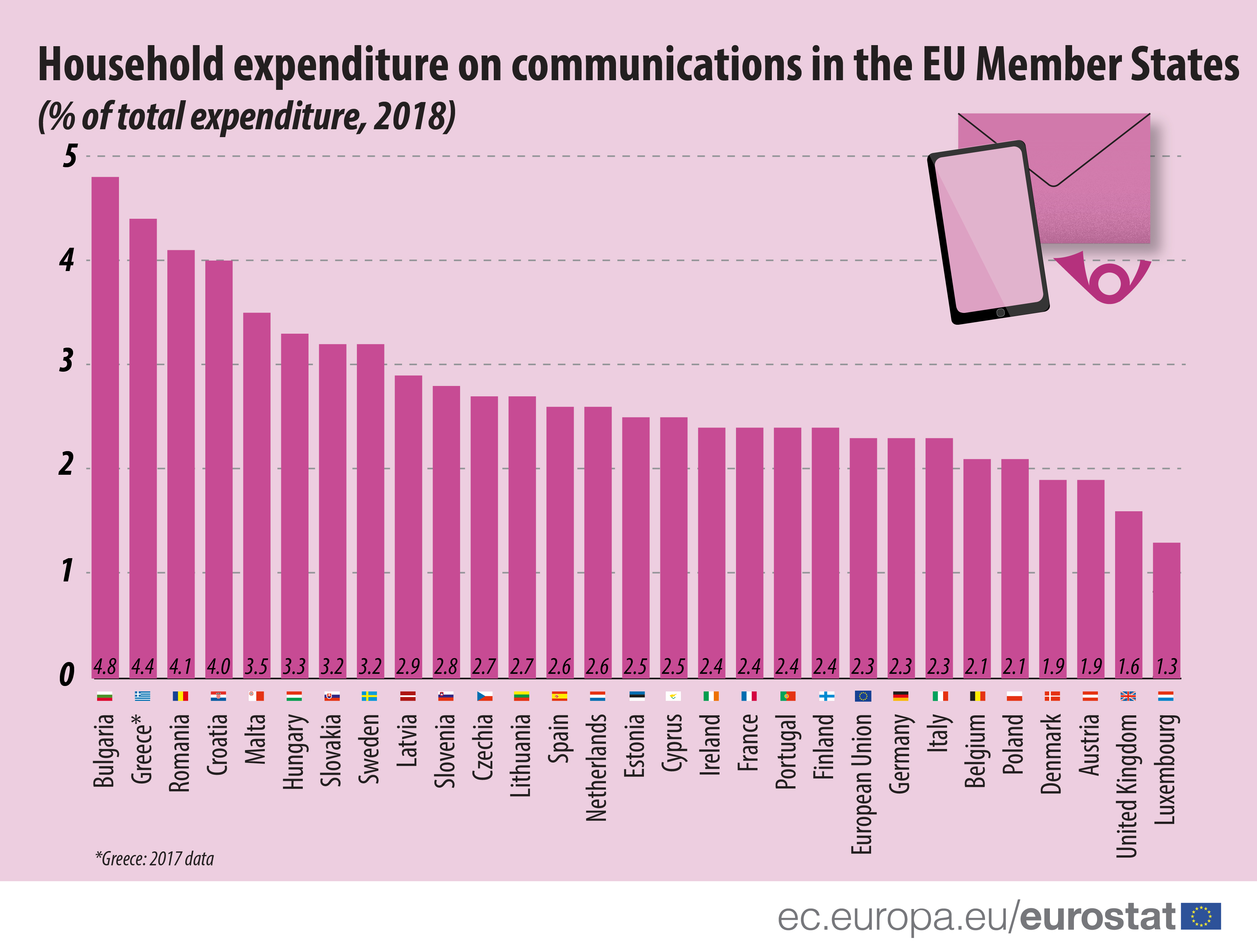 Household expenditure on communications, 2018