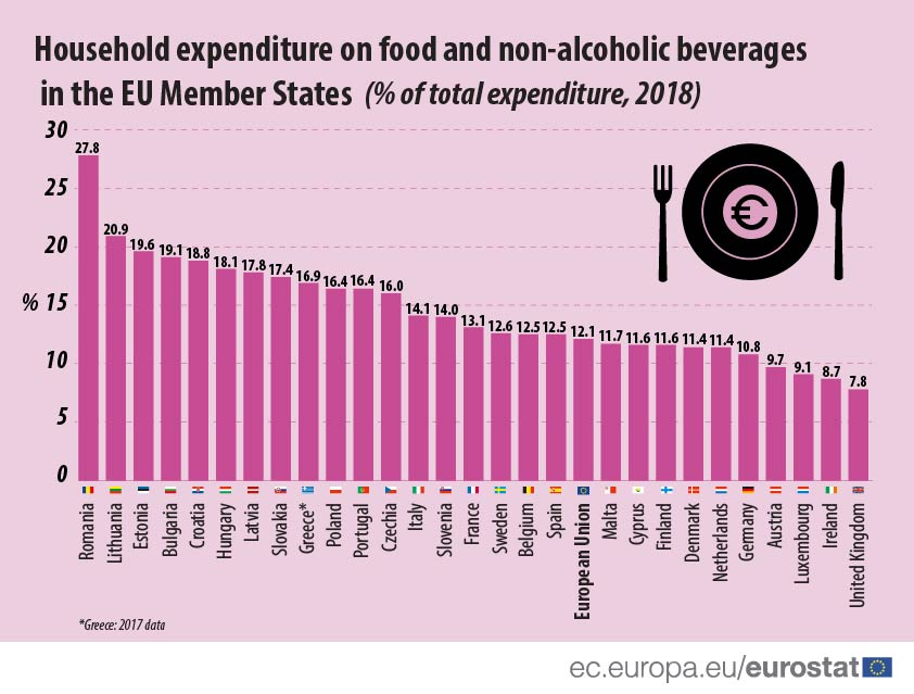 Household expenditure on food, 2018