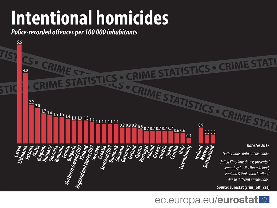 Infographic: Intentional homicide
