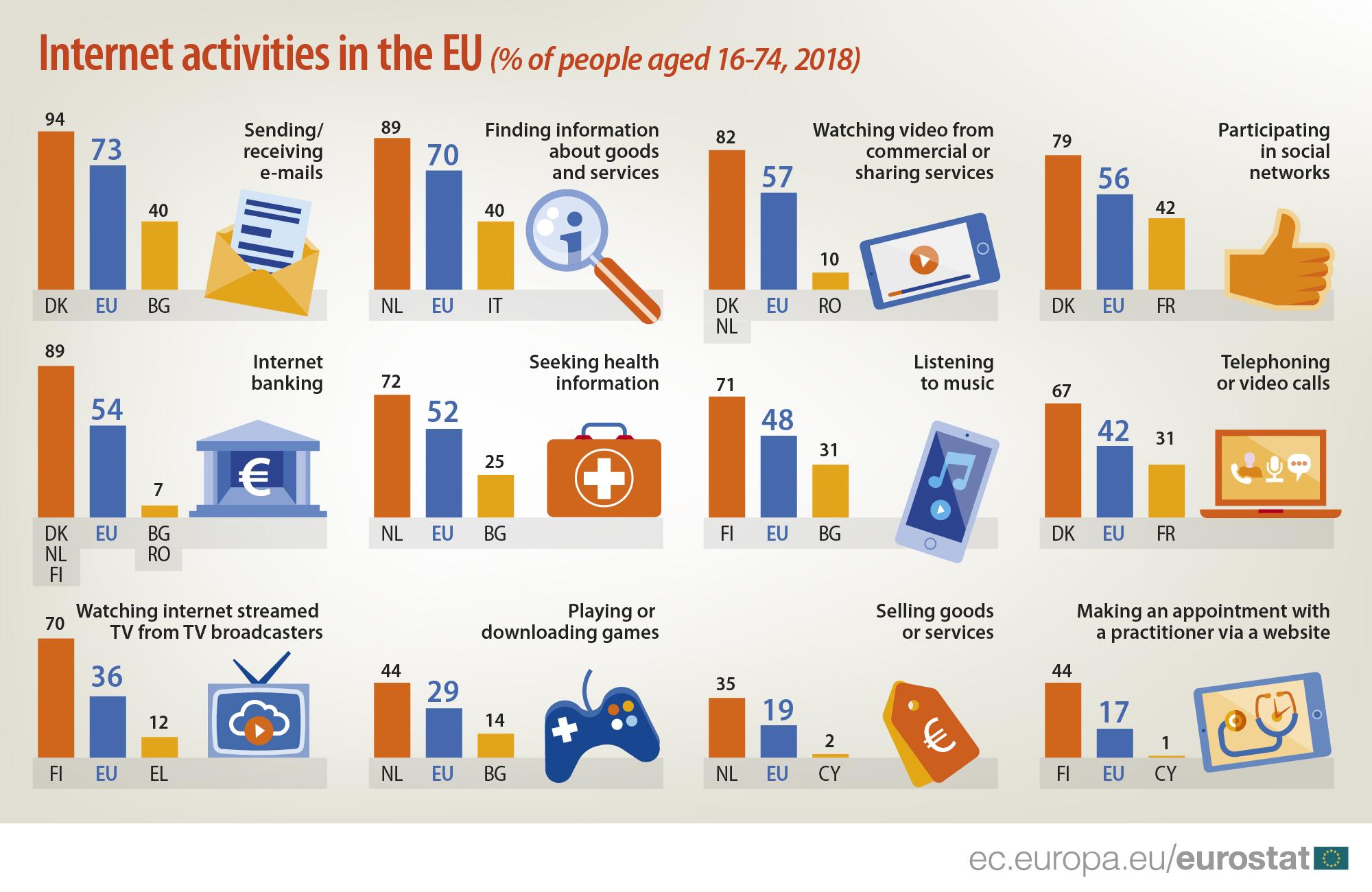 Infographics: Internet activities