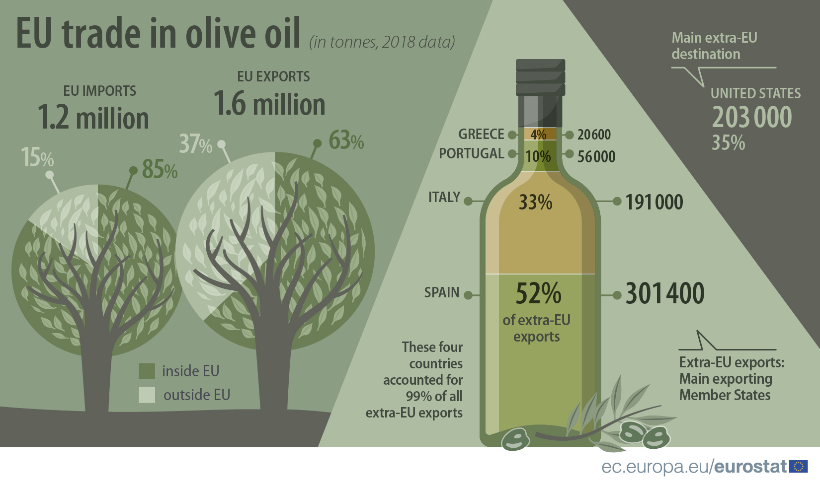 EU tarde in olive oil, 2018