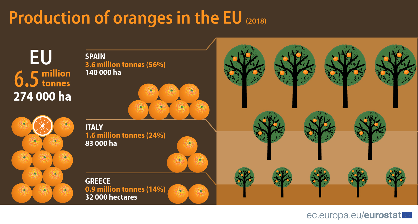 Oranges production in the EU, 2018