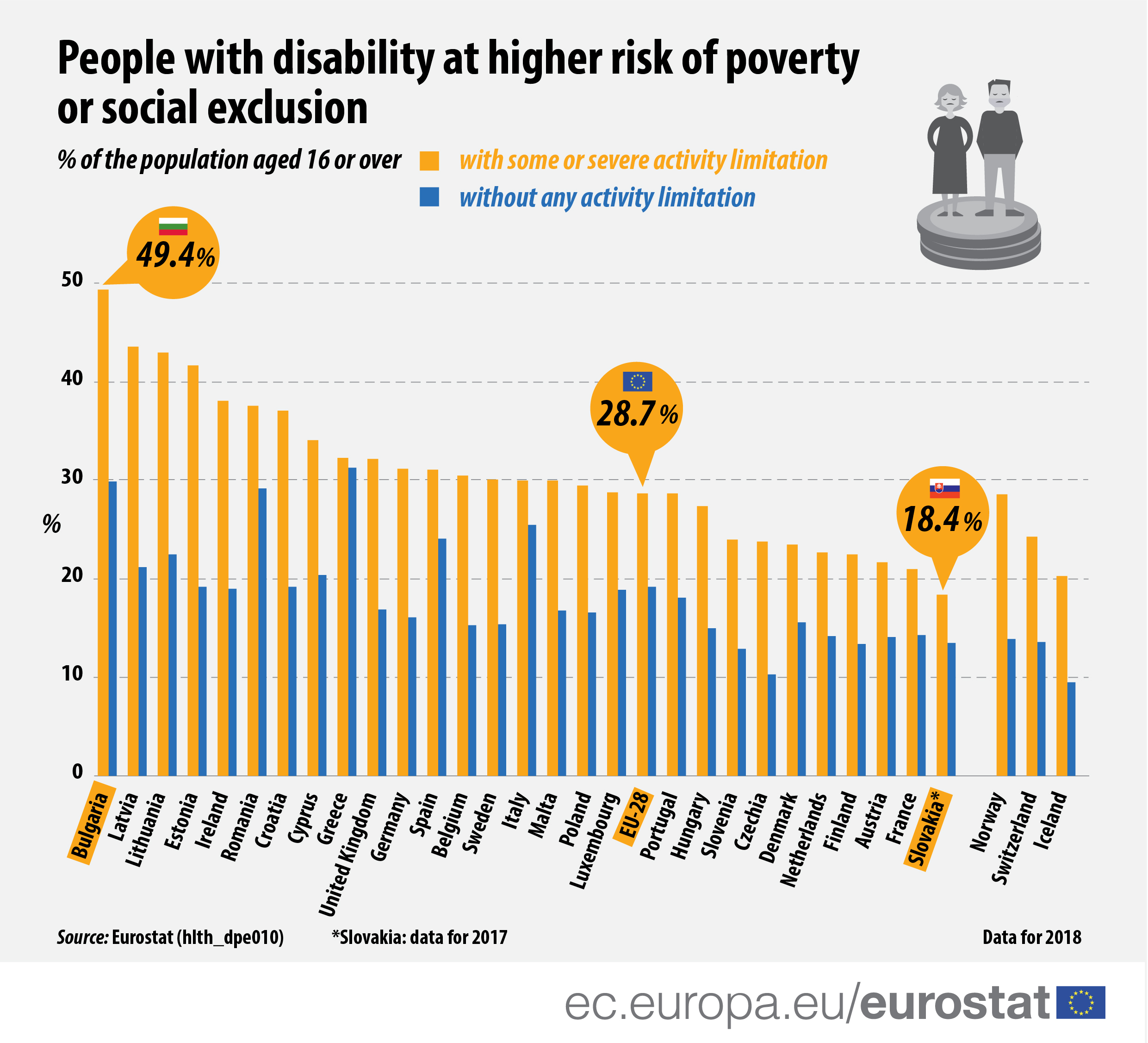 Infographic: People with disability at higher risk of poverty or social exclusion
