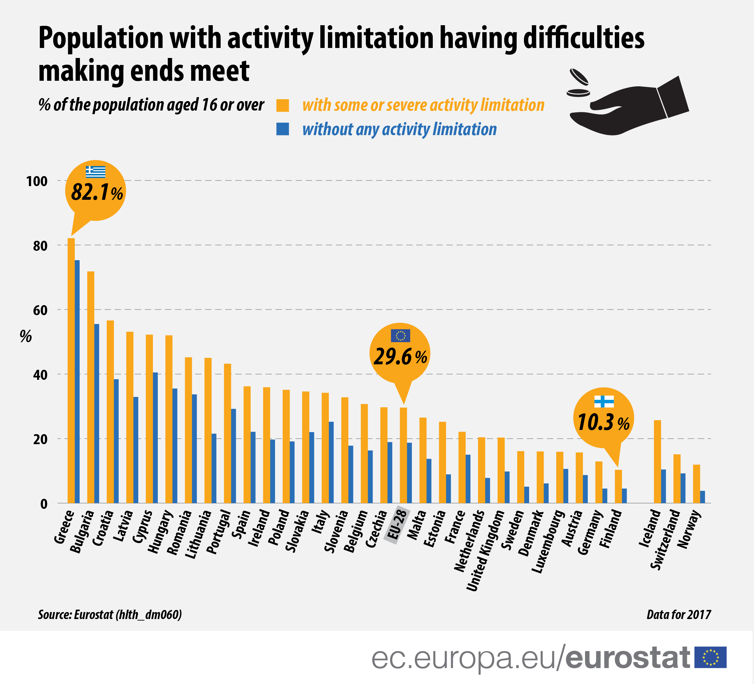 Graph: Population with activity limitation having difficulties making end meet