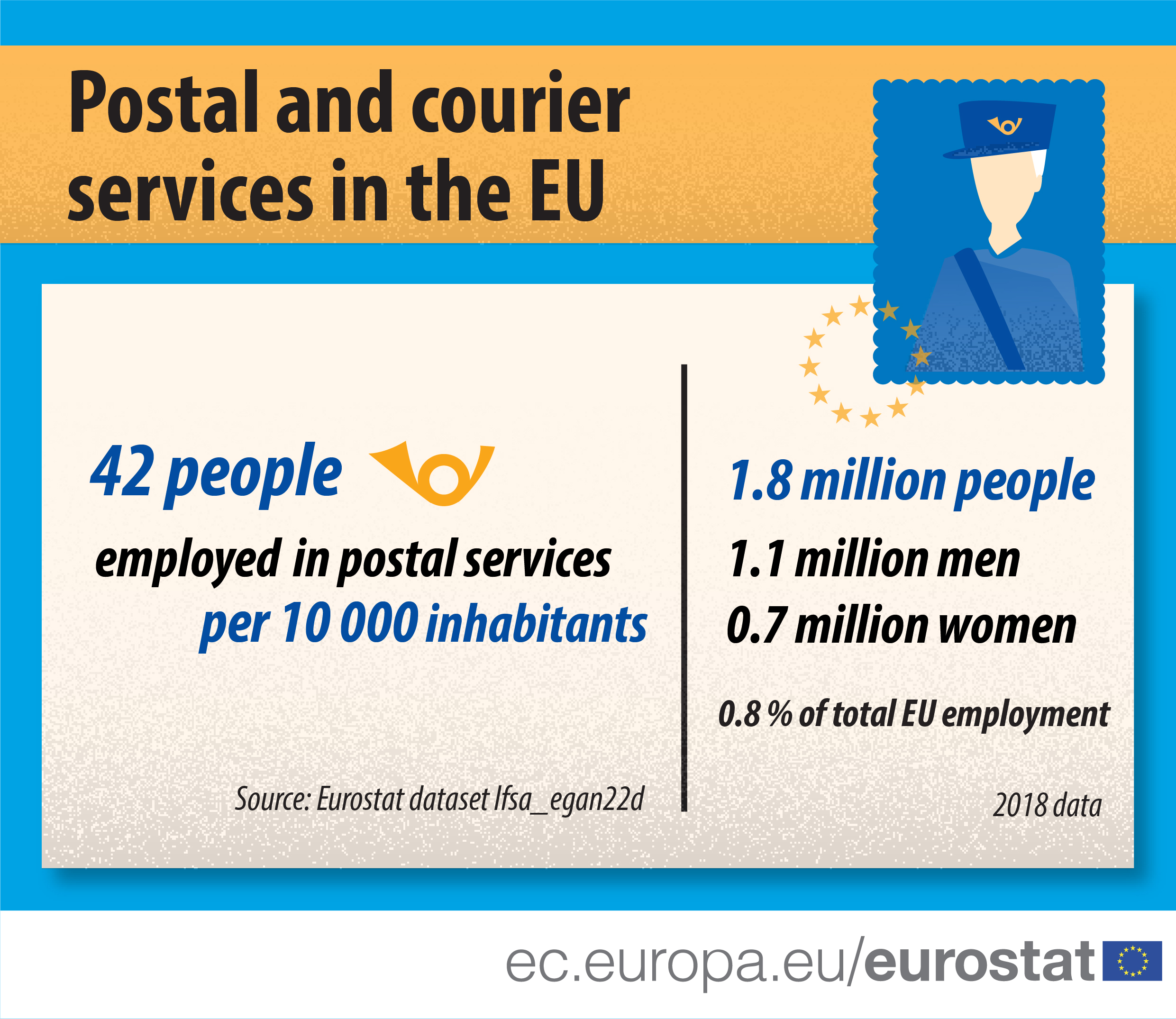 Postal and courrier services in 2018 in the EU