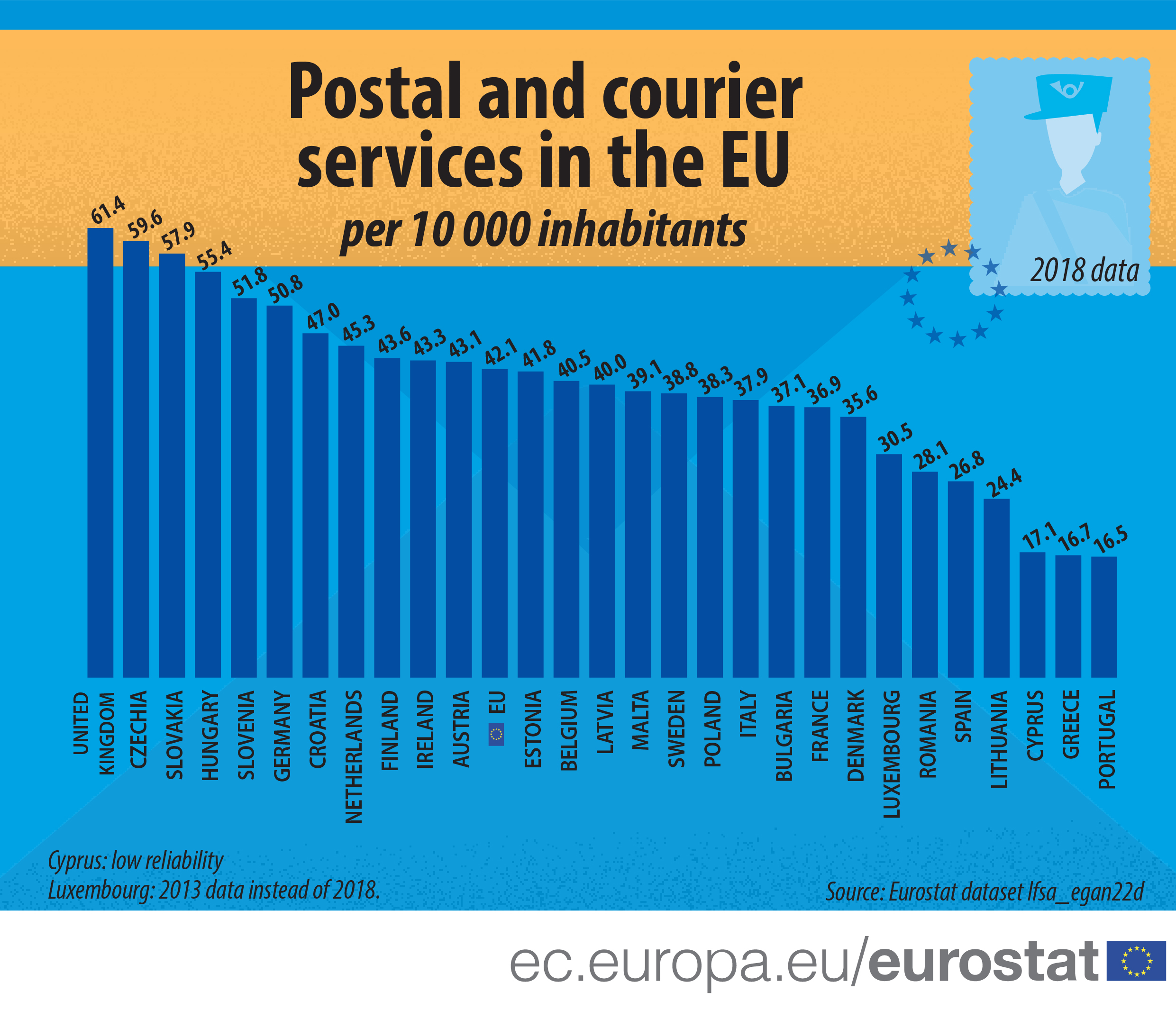 Postal and courrier services in the EU Member States, 2018