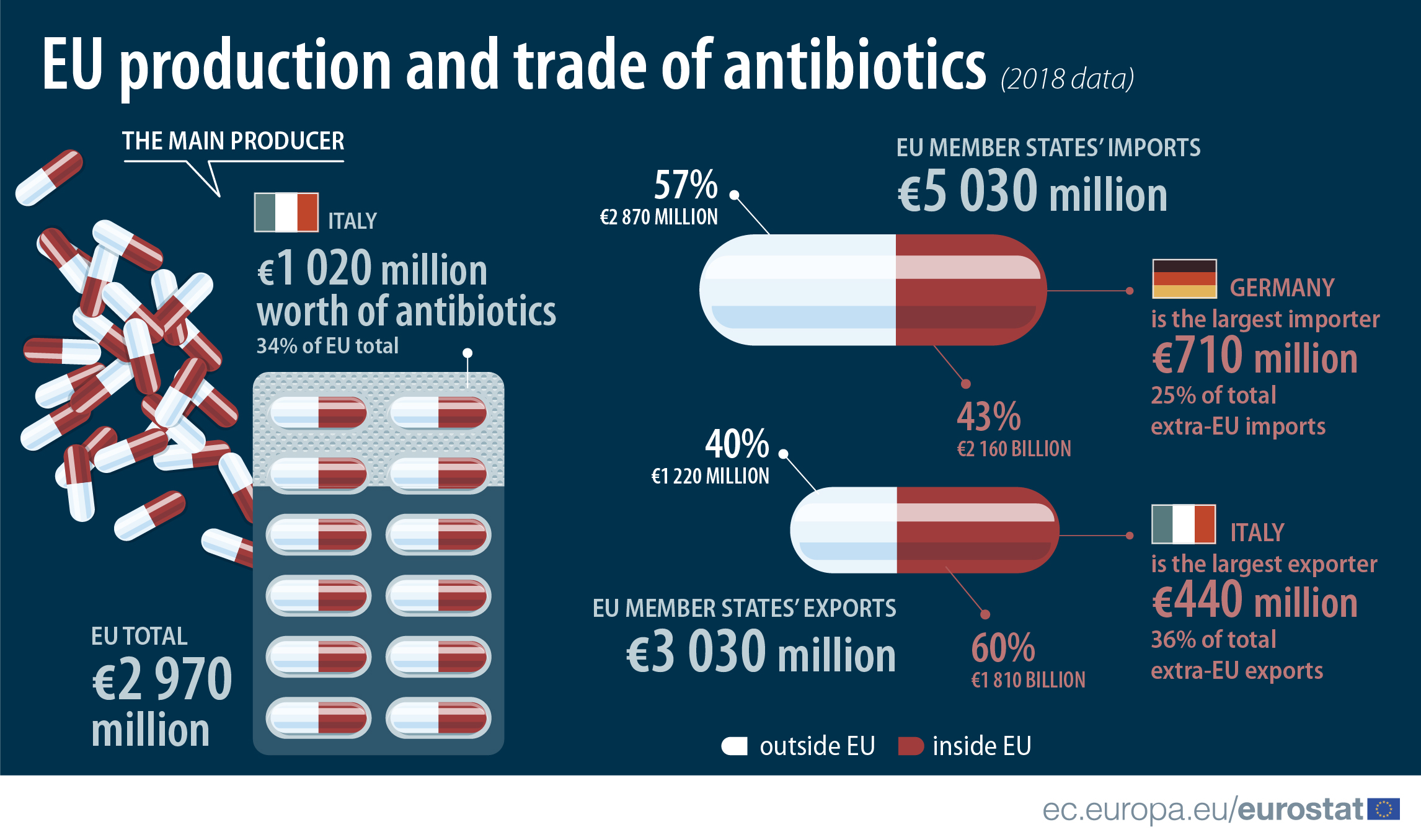 Production and trade in antibiotics, 2018