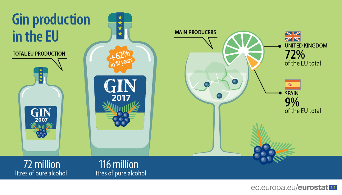 Production of gin in the EU