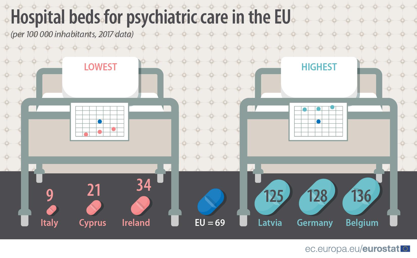 Psychiatric beds in the EU, 2017