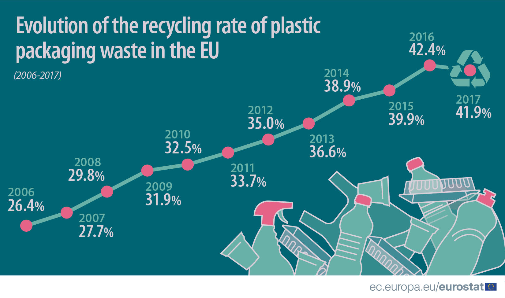 Recycling_rate_of_plastic_packaging_waste_2005-2017