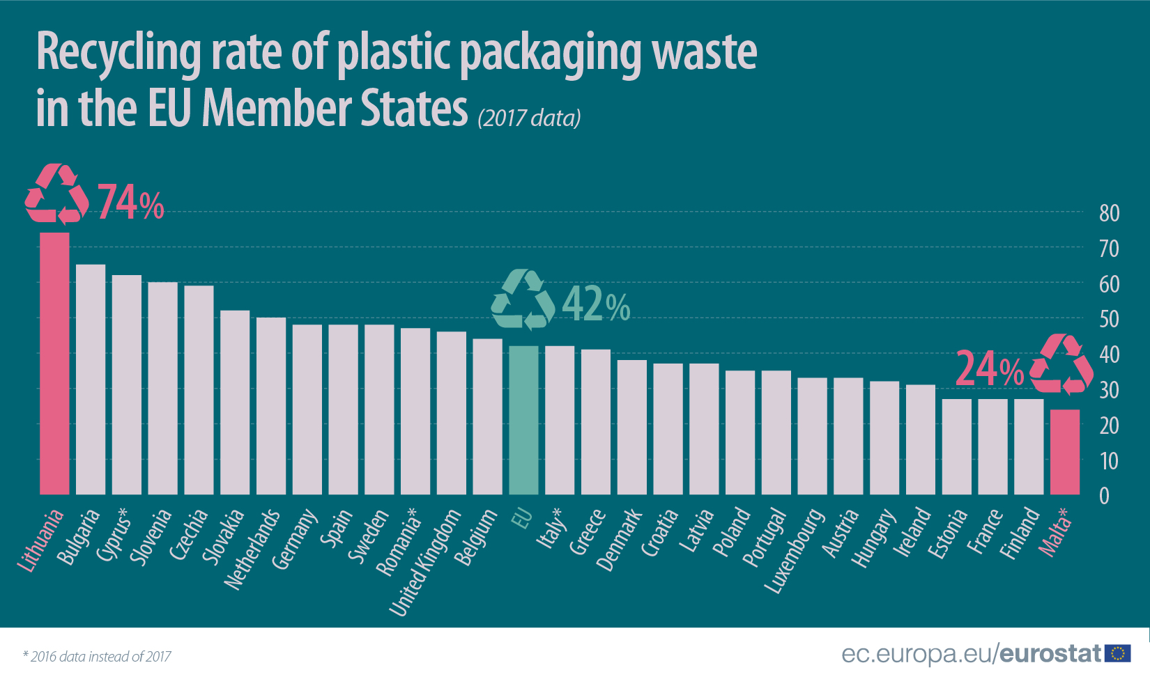 Recycling_rate_of_plastic_packaging_waste_in_the_EU_Member_States