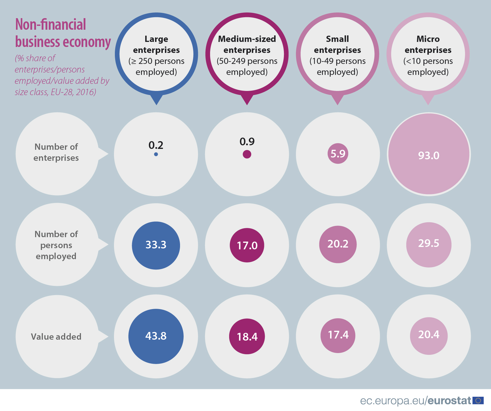 Non-financial business economy by size class, 2016 overview