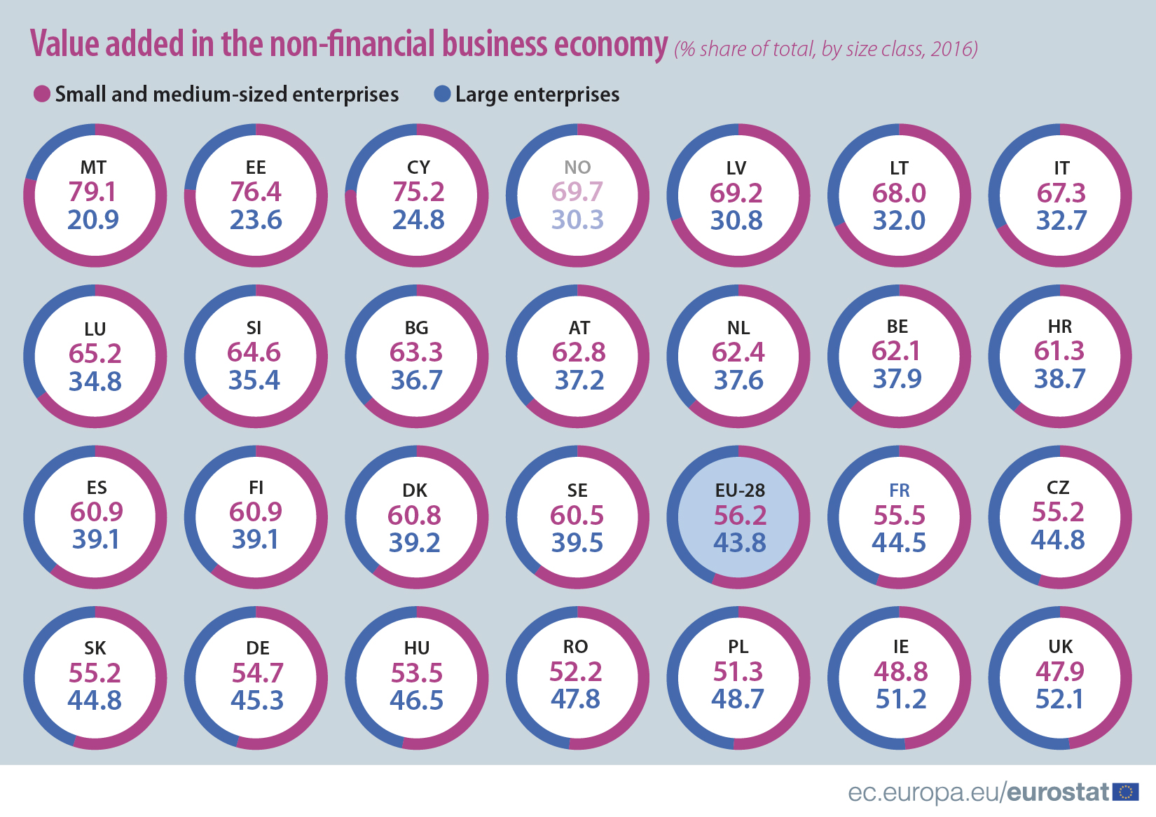 Value added in the non-financial business economy, by size class, 2016