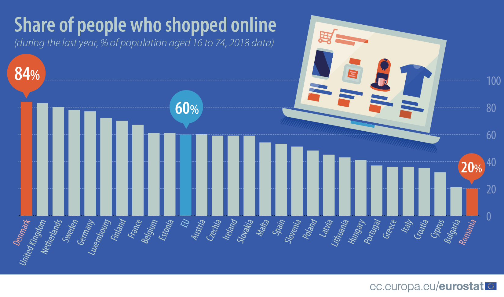 Share people who shopped online, 2018