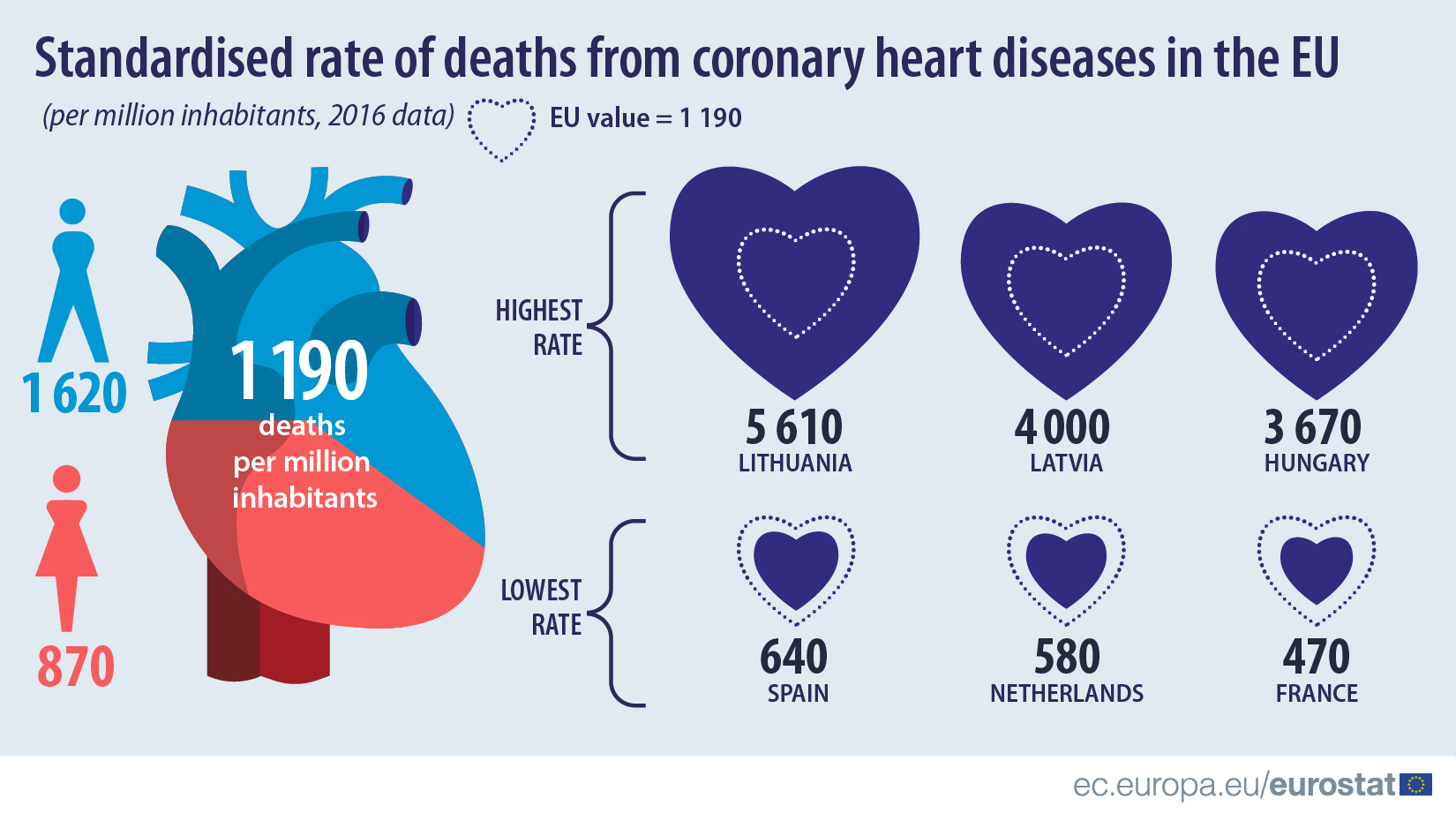 Standardised rate of deaths from coronary heart diseases in the EU, 2016