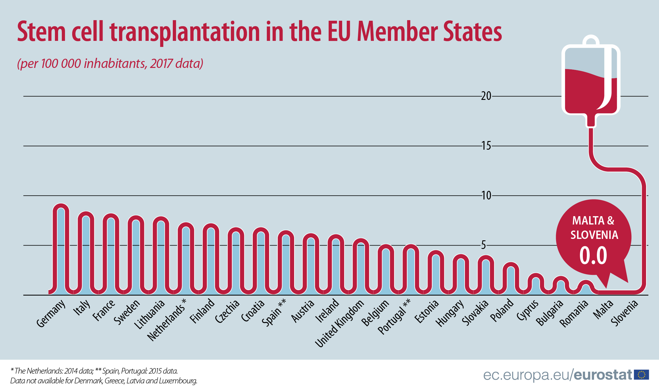 Stem cell transplantation in the EU, 2017