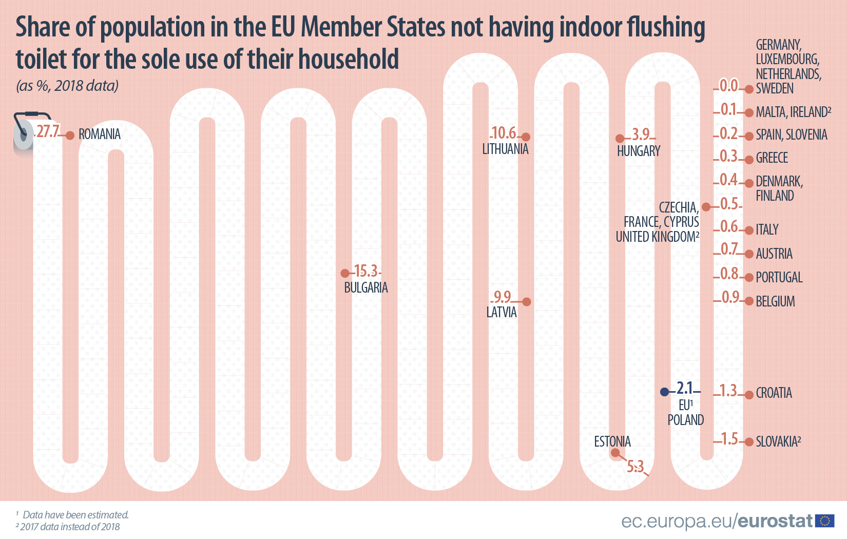 Share of population not having access to an indoor flushing toilet, 2018