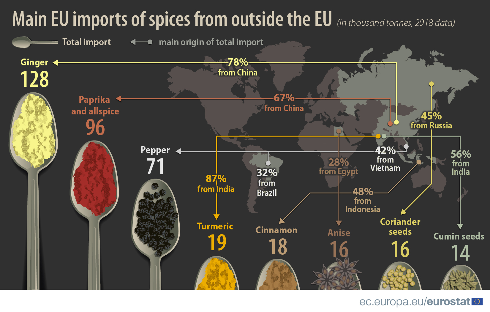 https://ec.europa.eu/eurostat/documents/4187653/9451024/Trade+in+spices/91a3fe62-425f-f68d-5058-6dfd18fbcbac?t=1576745031975