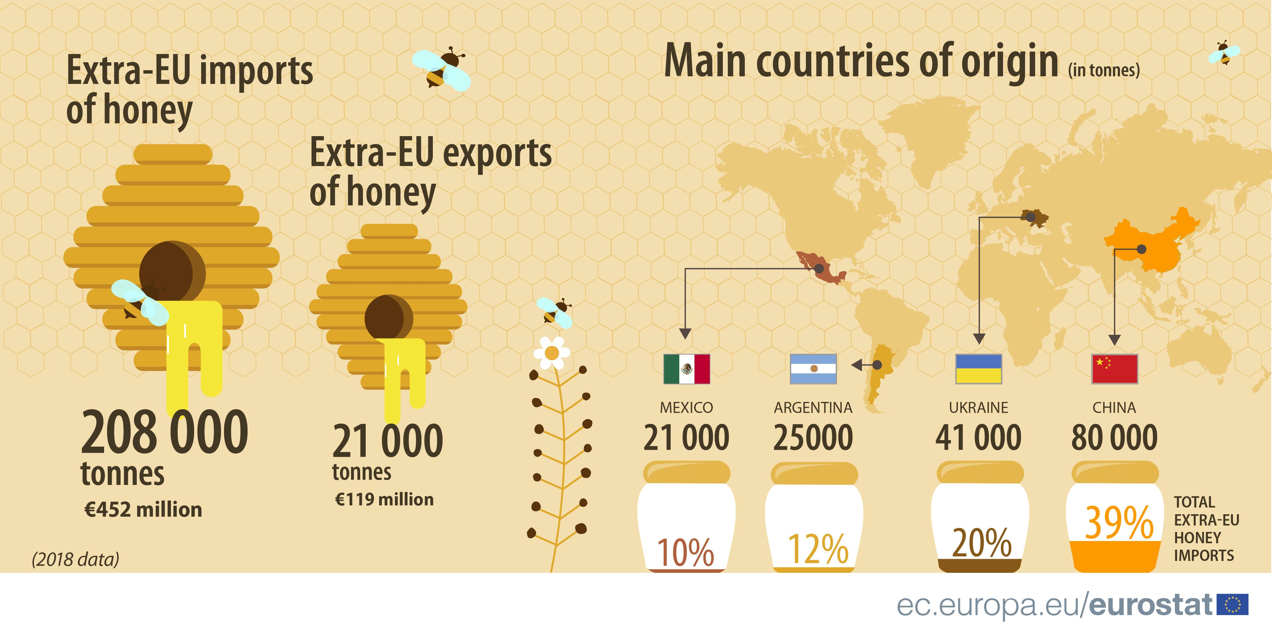 Trade in honey 2018