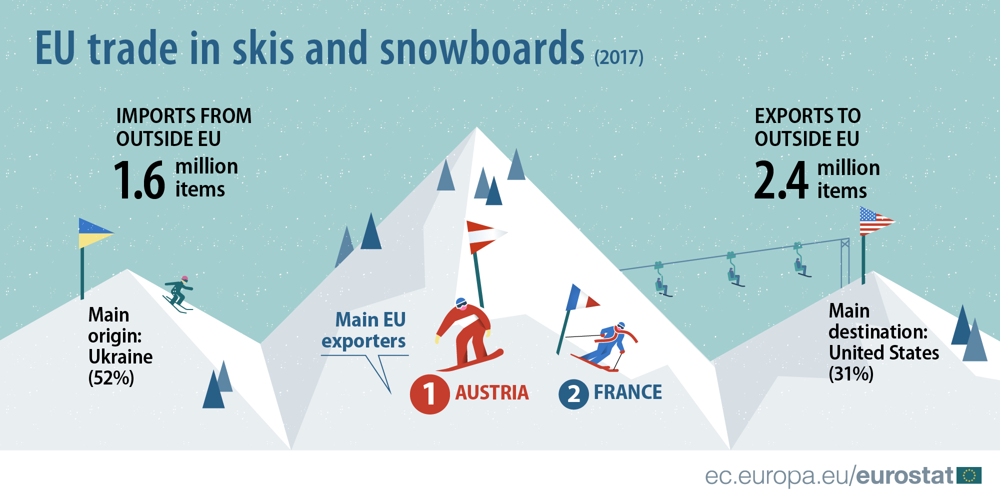 EU trade in skis and snowboards, 2017