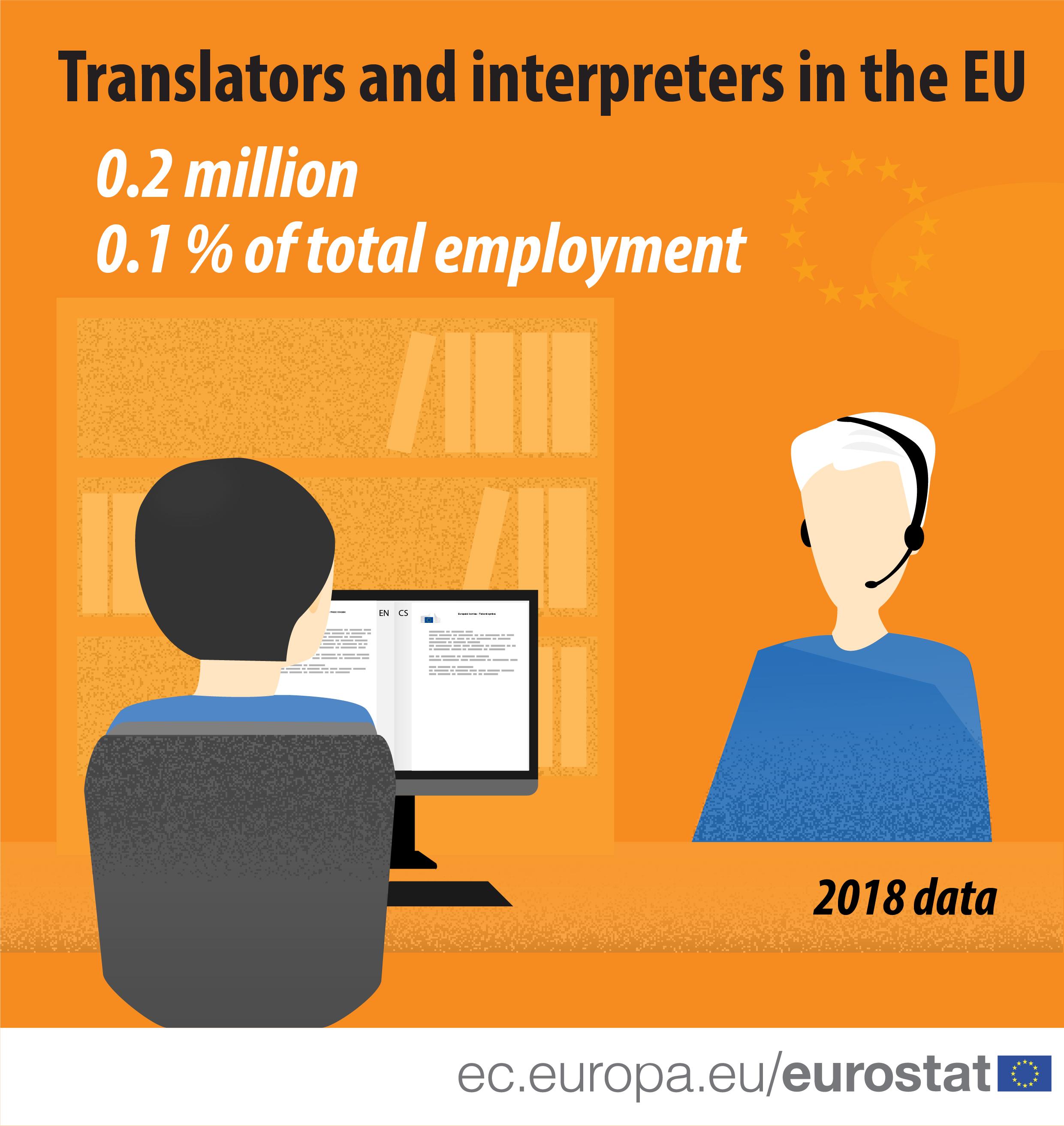 Translators and interpreters in the EU, 2018