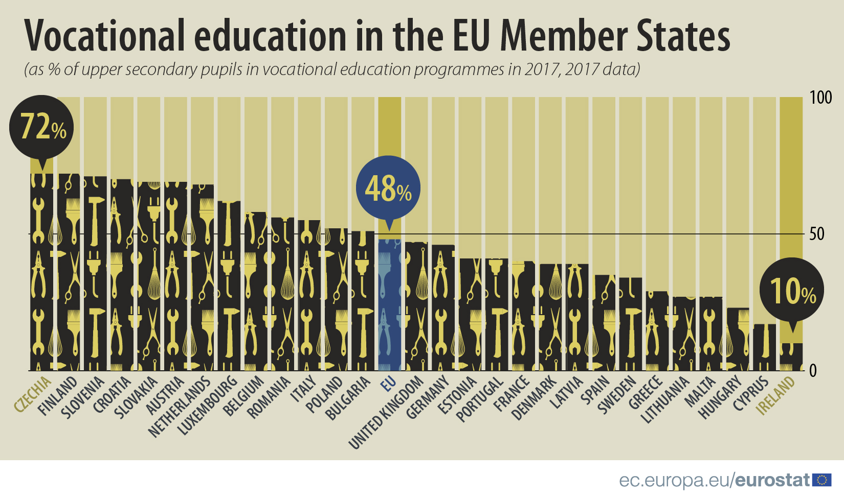 Vocational education in the EU Member States, 2017