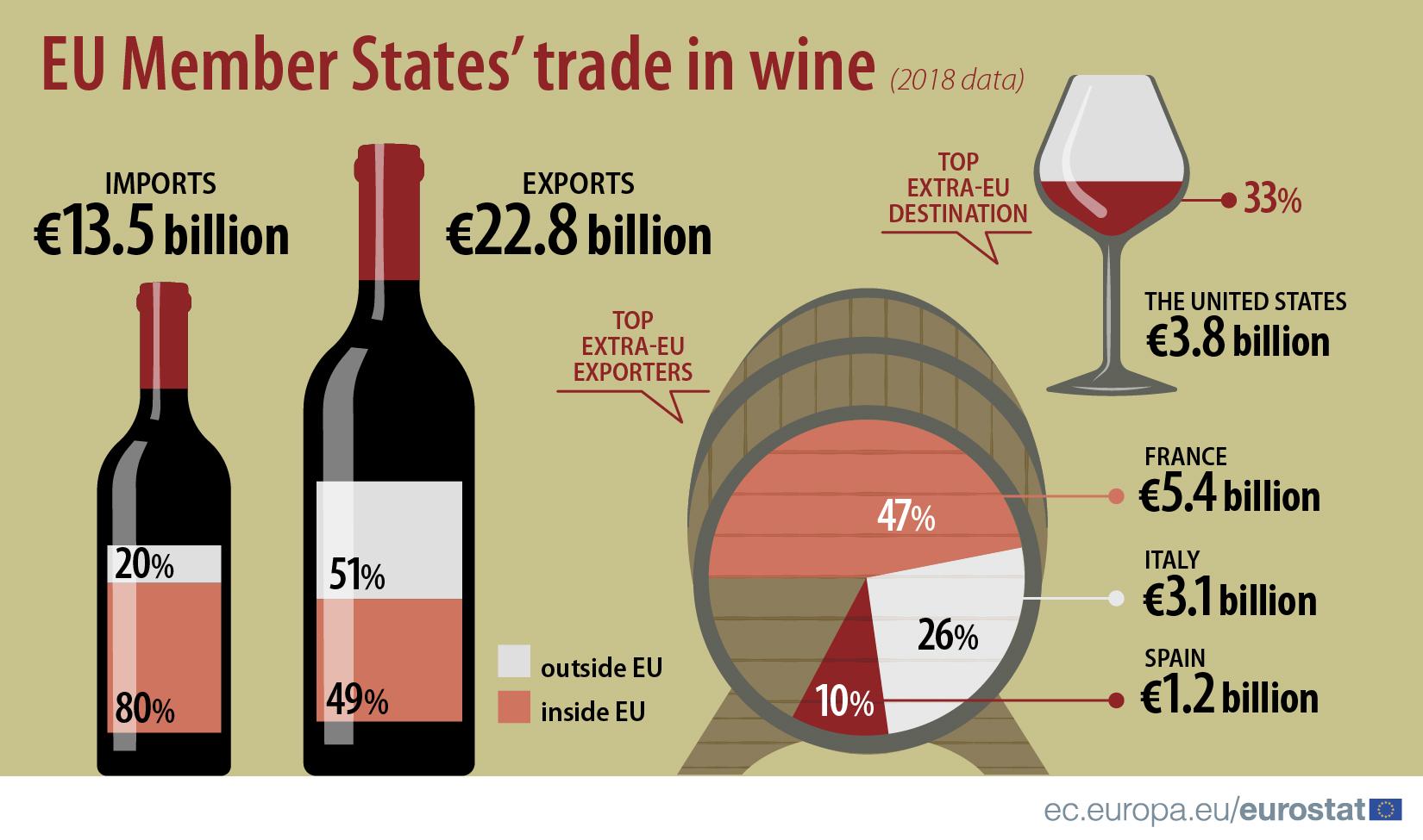 Comercio de vinos de los Estados miembros de la UE, 2018