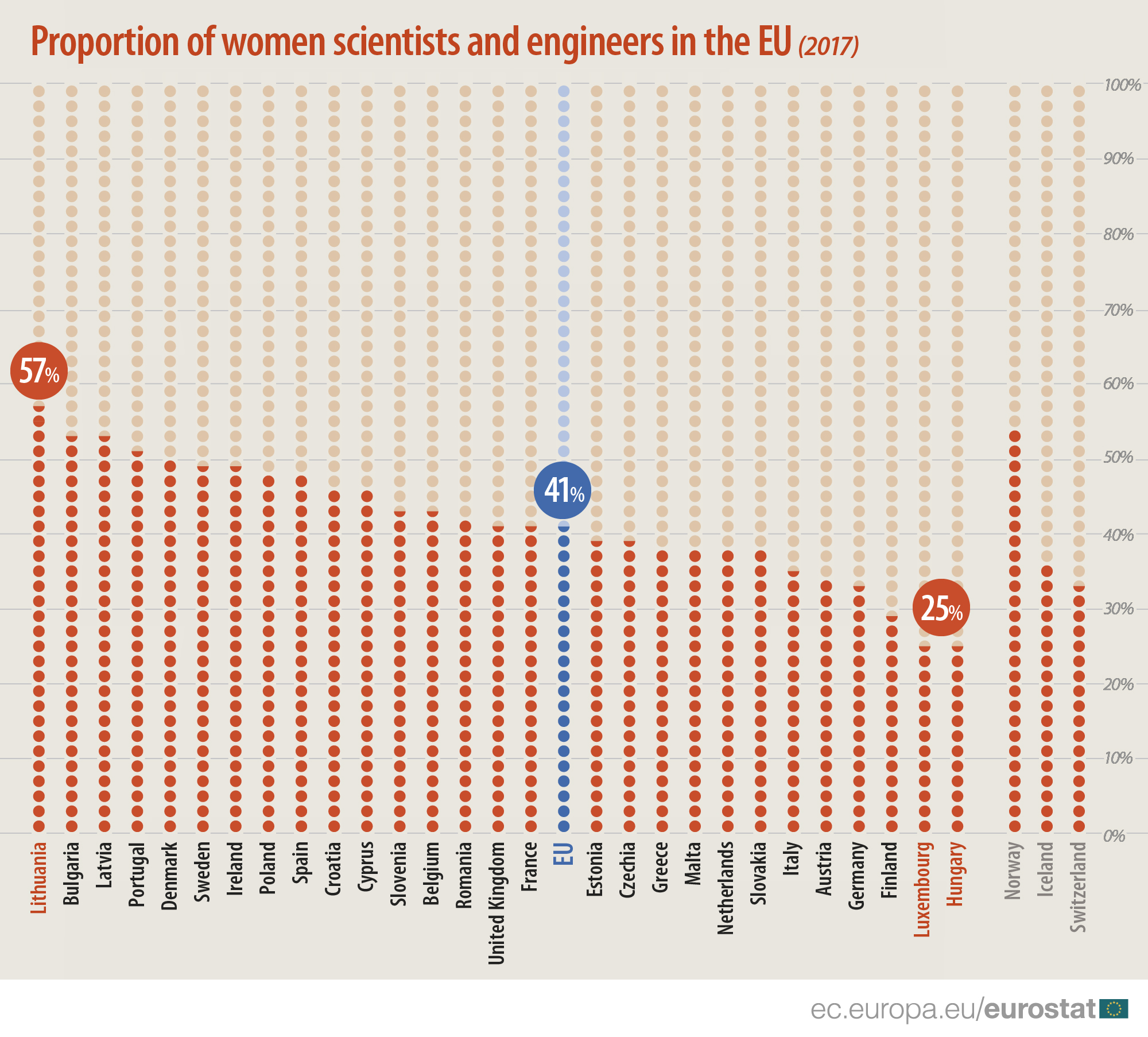 Proportion of women scientists and engineers in the EU, 2017