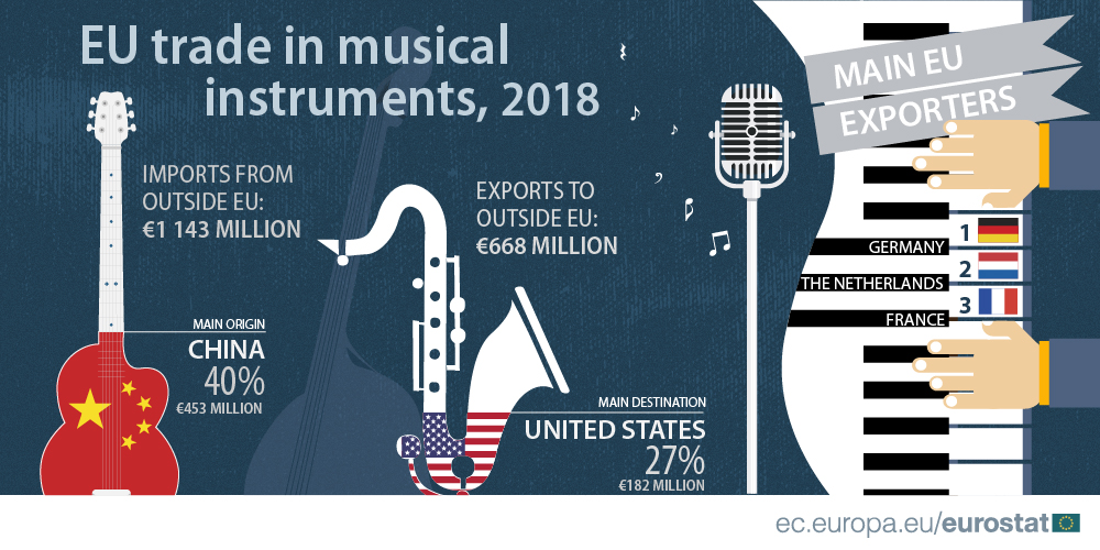 EU trade in musical instruments, 2018