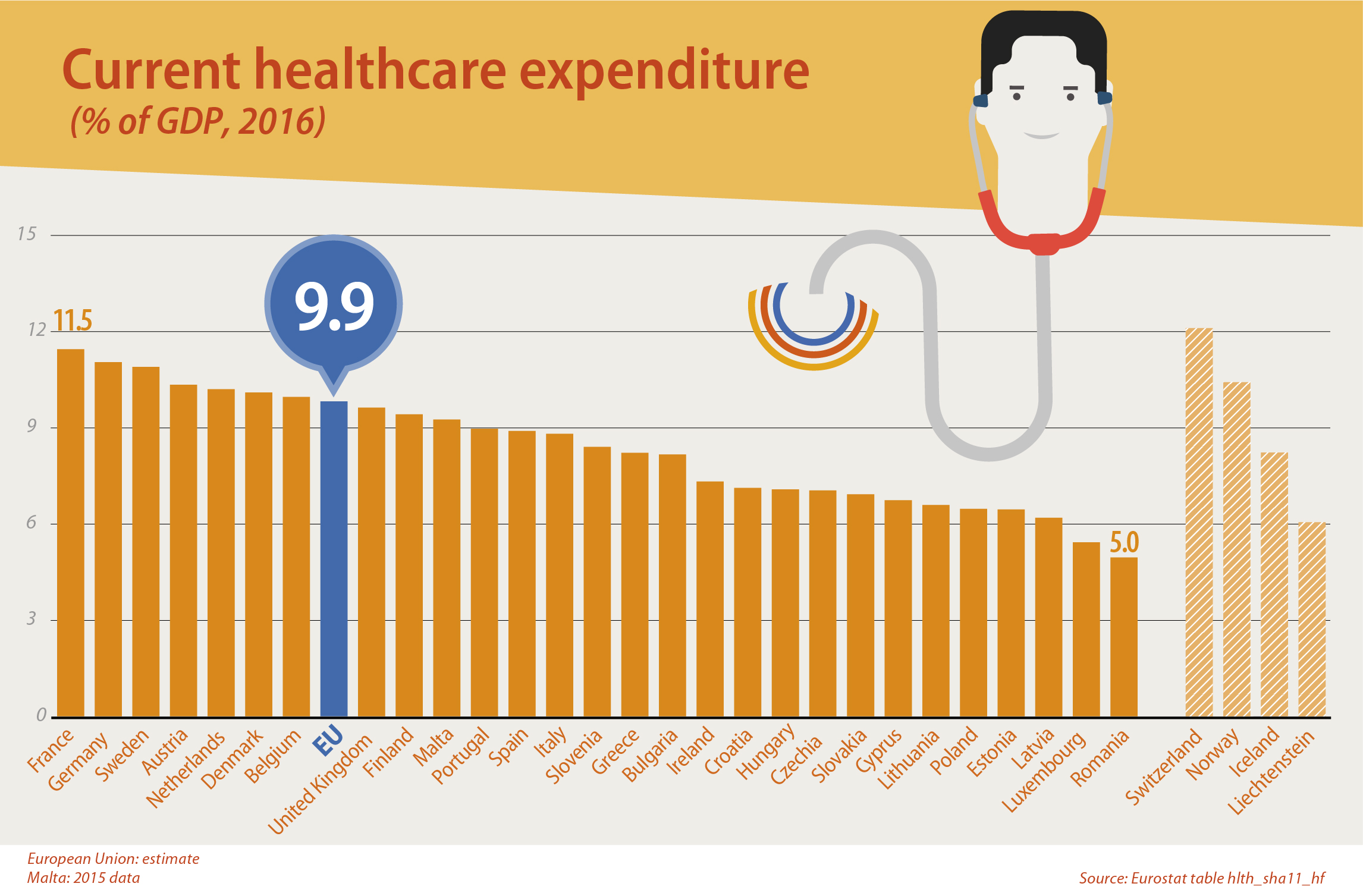Ranked bar chart showing percentage of GDP spent on healthcare by country, 2016