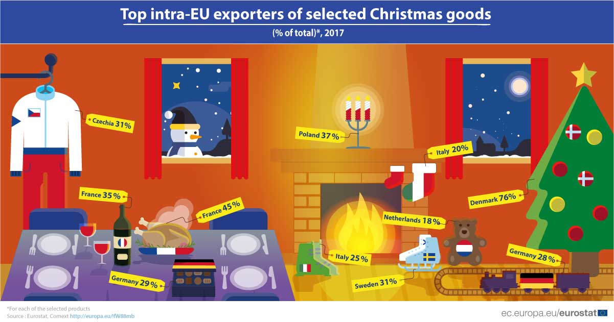 Infographic: Top intra-EU exporters of selected Christmas goods (% total) - 2017