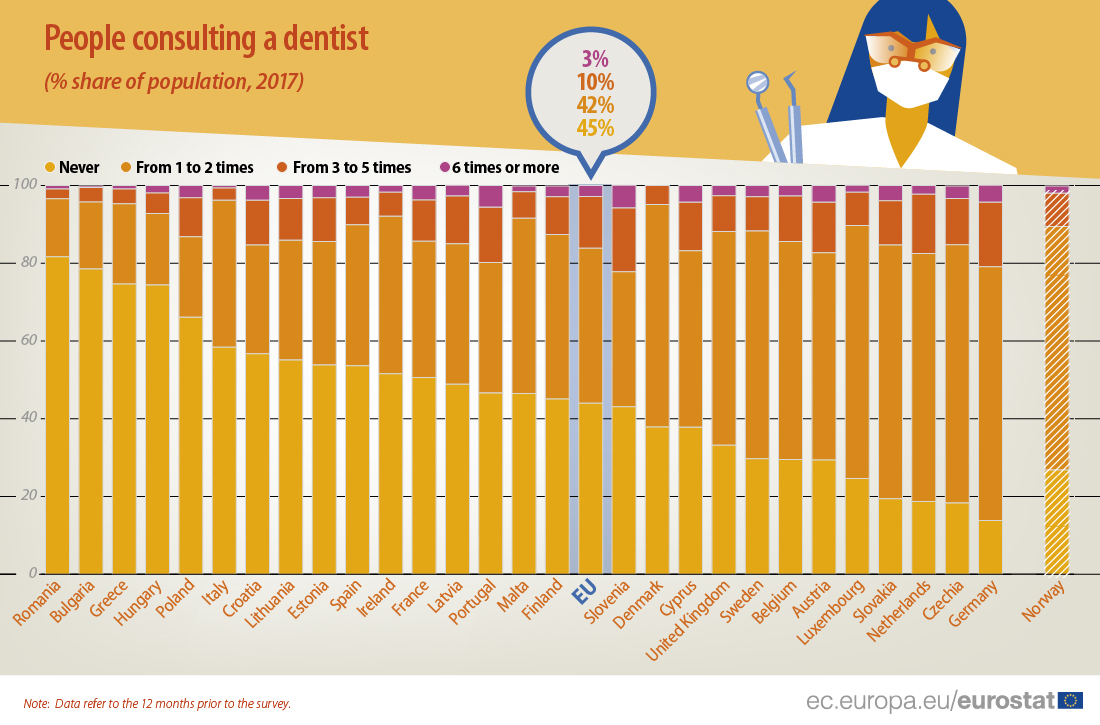 Graph: consultations of dentists