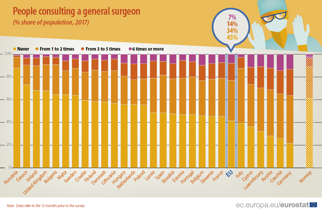 Graph: consultations of general surgeons