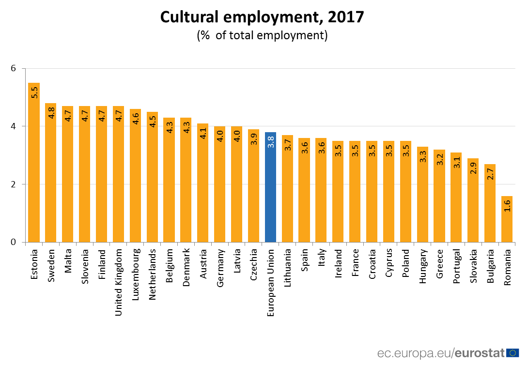 Bar chart: cultural employment as a share of total employment, by country, 2017
