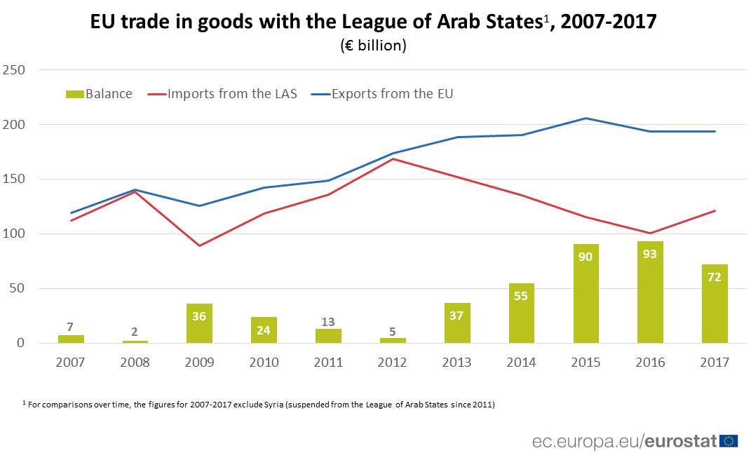 Chart of EU-LAS trade in goods imports, exports and balance 2007-2017