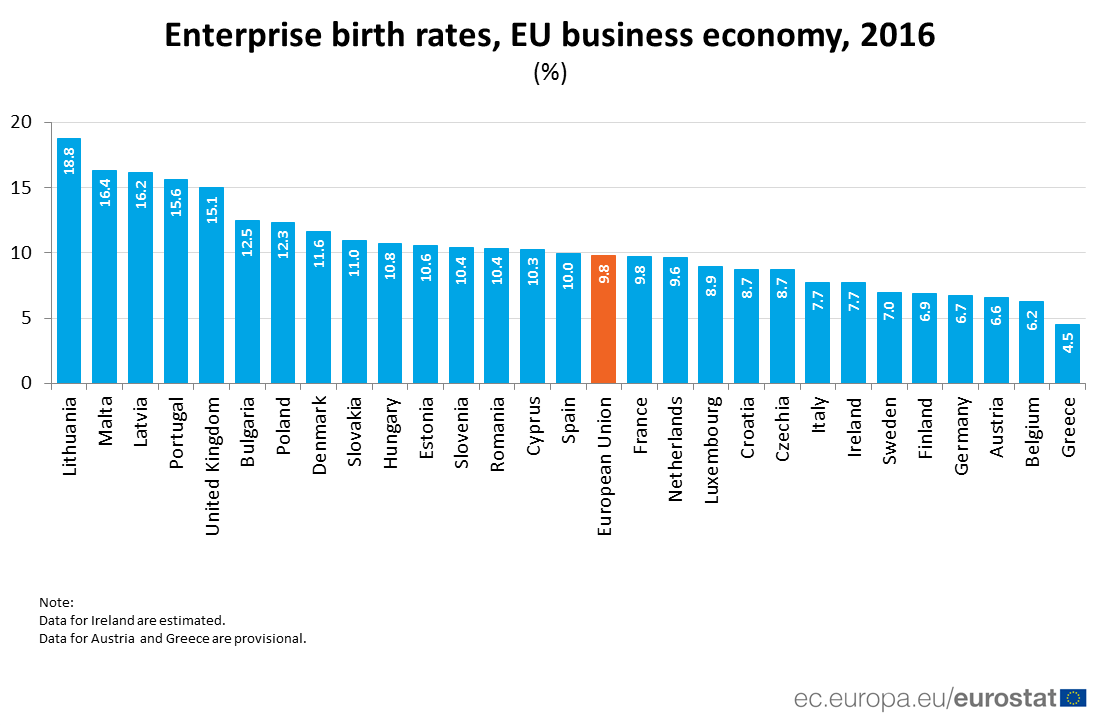Bar chart: enterprise birth rates by country, 2016
