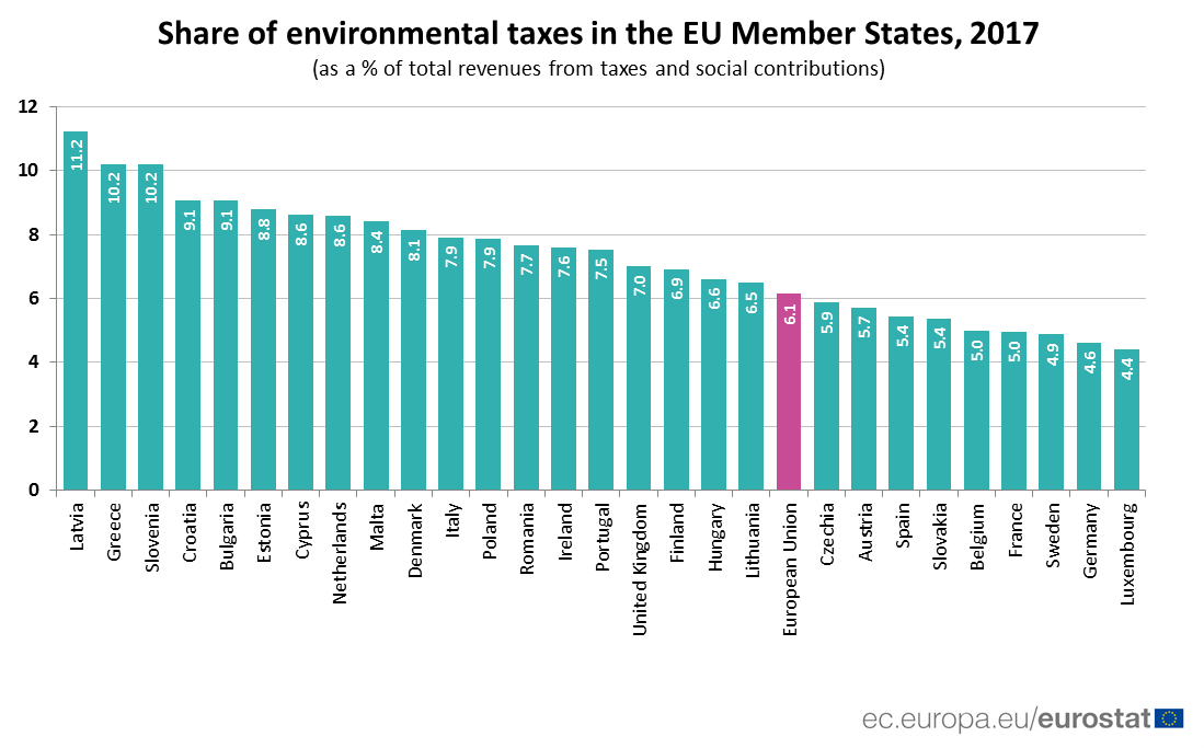 Bar chart: share of environmental taxes by country, 2017