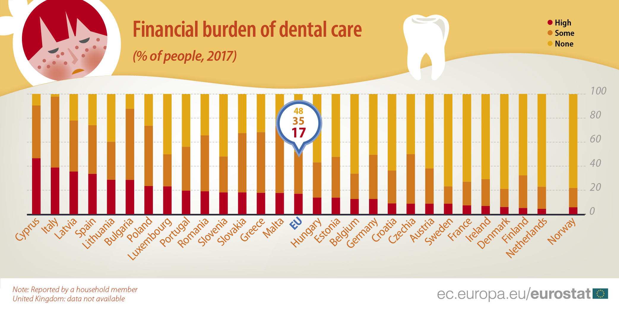 Graph: Financial burden of dental care