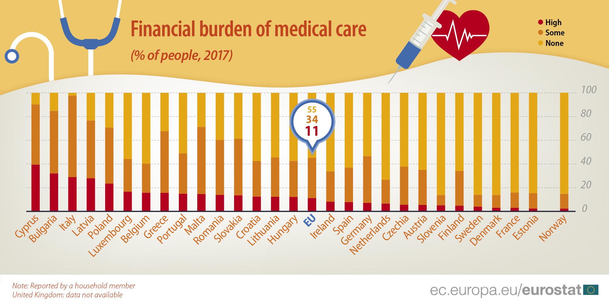 Graph: financial burden of medical care