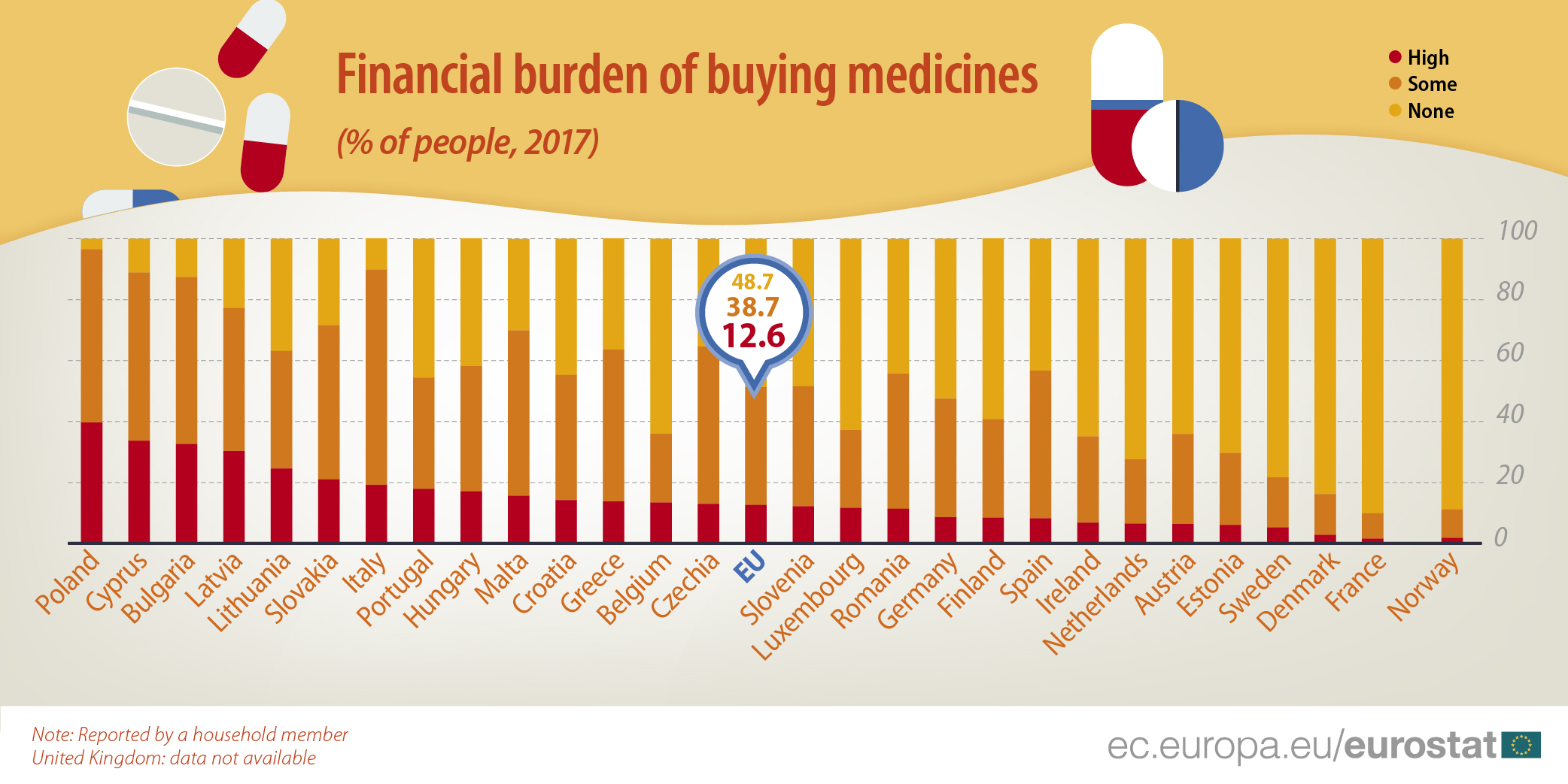 Graph: financial burden of buying medicine