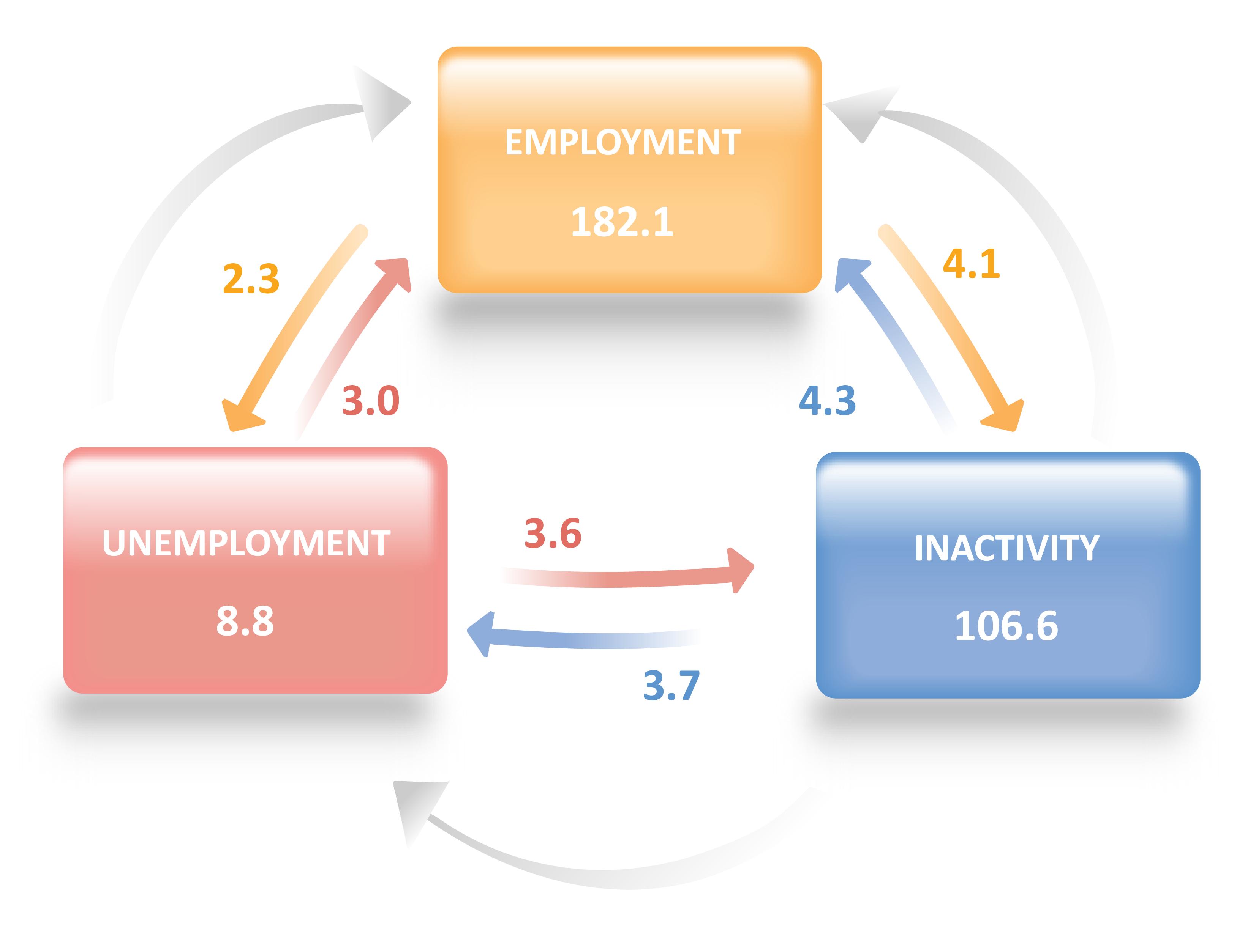 Infographic: transitions in labour market status 2018 Q2-Q3
