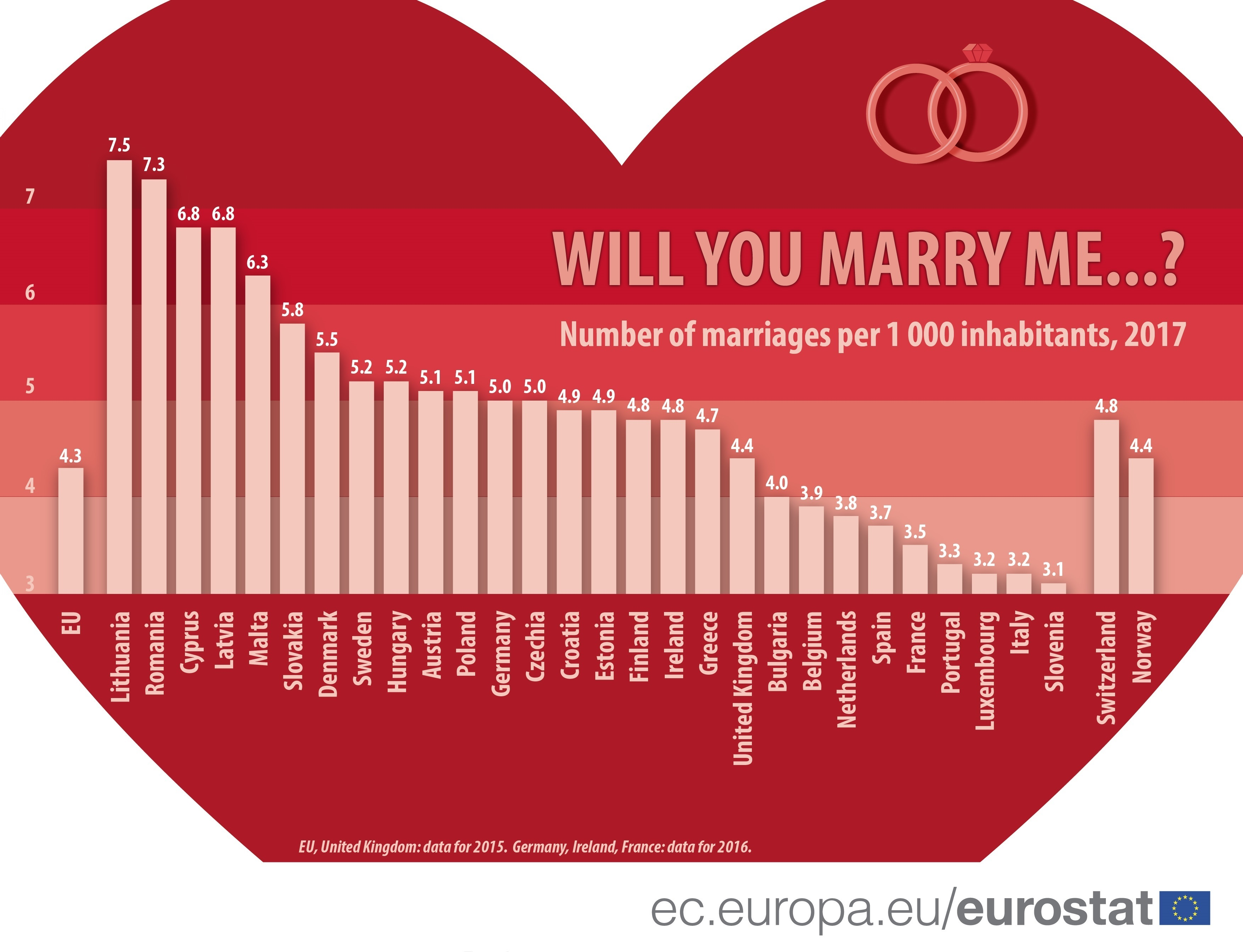 Infographic: Marriage rates by country, bar chart, 2017
