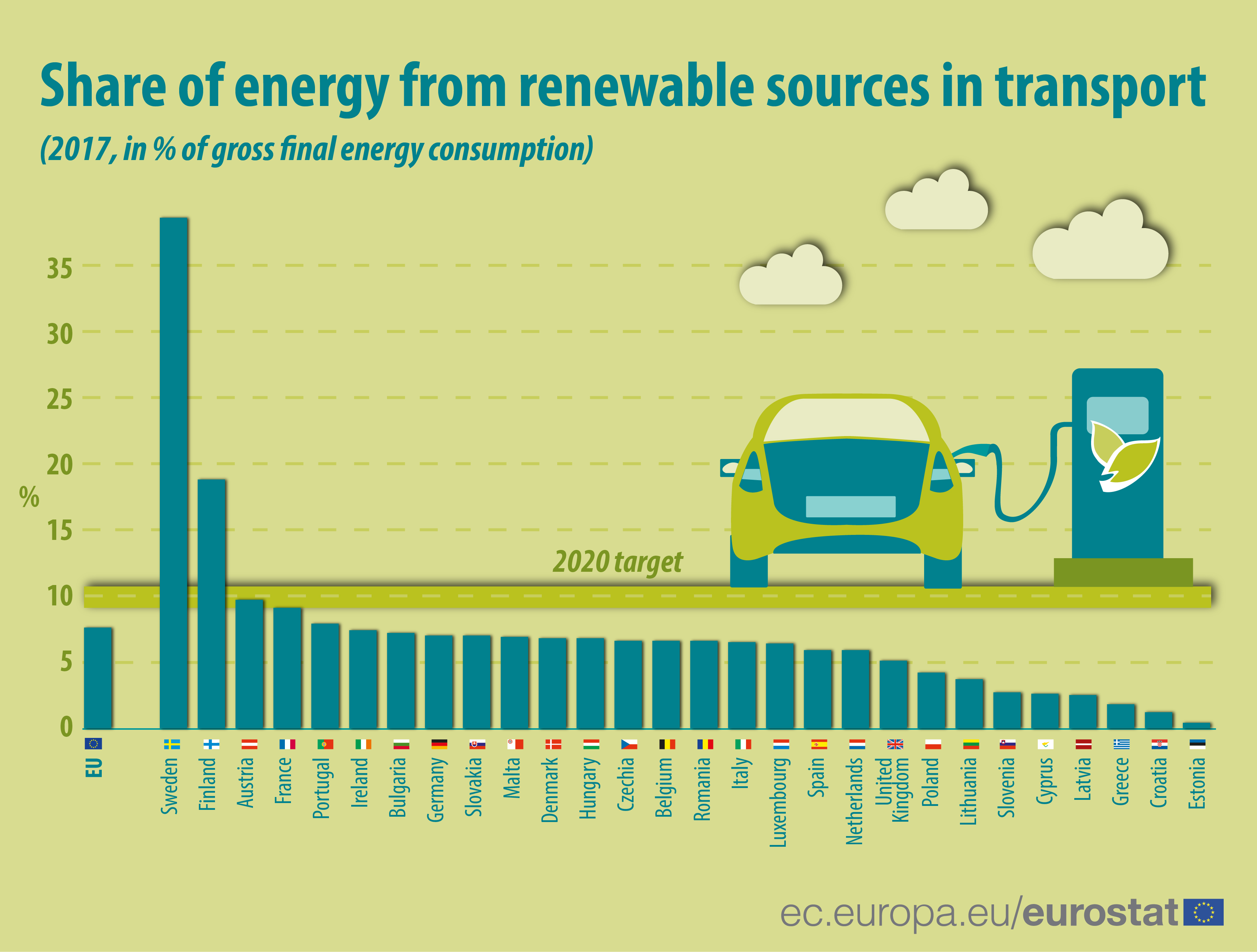 Infographic: bar chart of share of energy from renewable sources in transport 2017