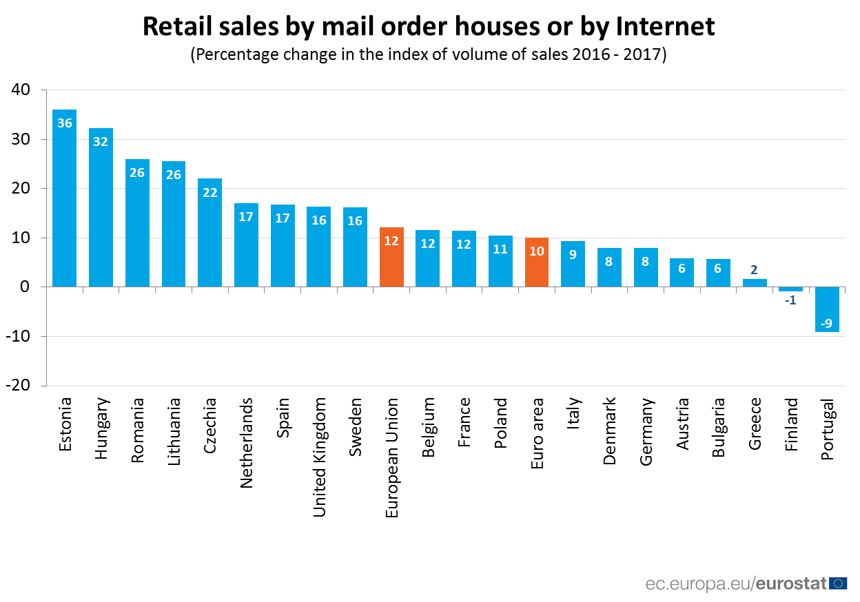 Bar chart: year on year change in retail sales, total versus mail order and Internet, 2017