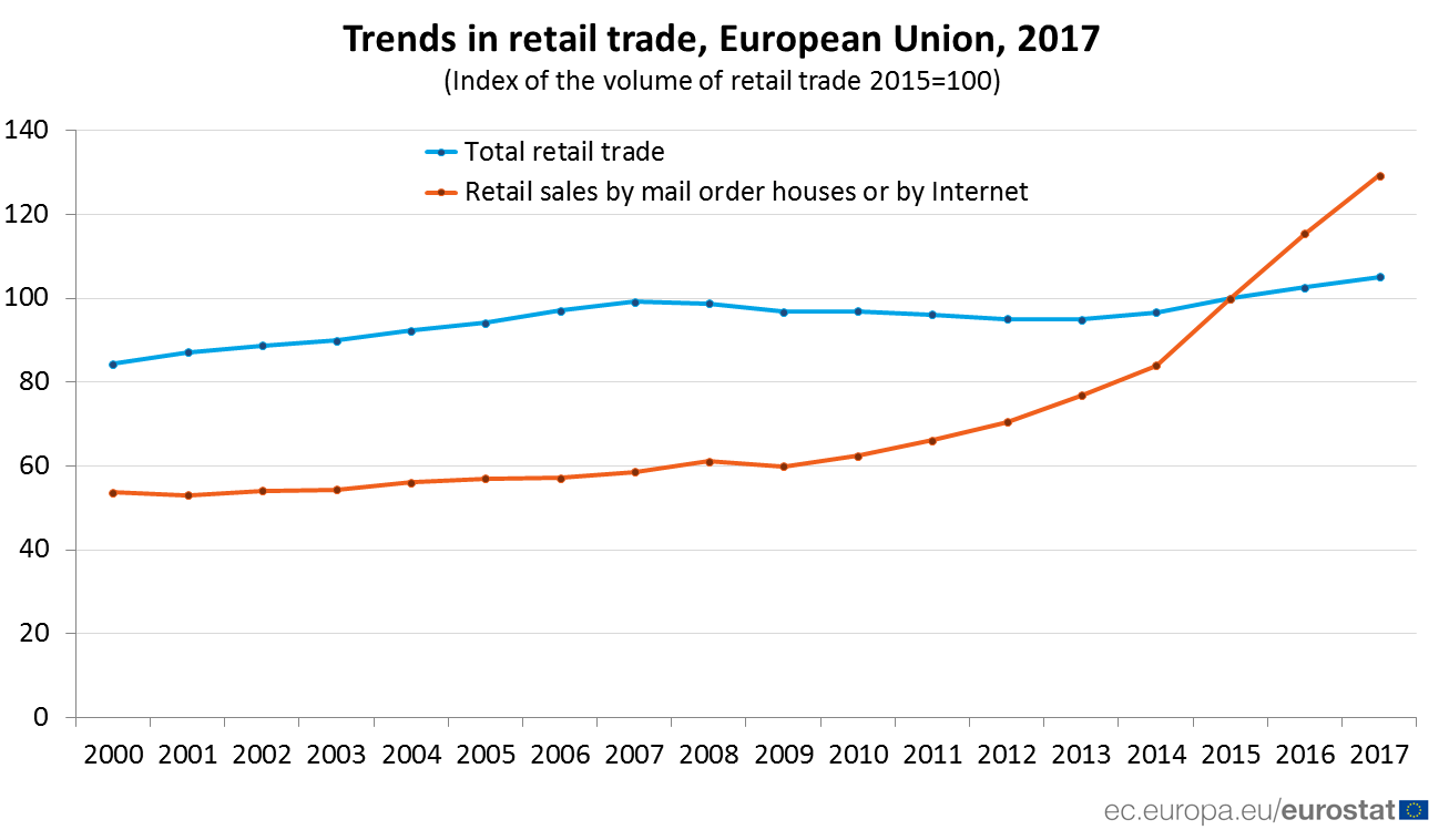 Chart: trend in retail trade, total versus mail order, Internet 2017