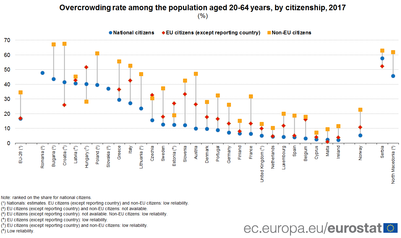 Chart showing overcrowding rates by citizenship category for each EU Member State in 2017