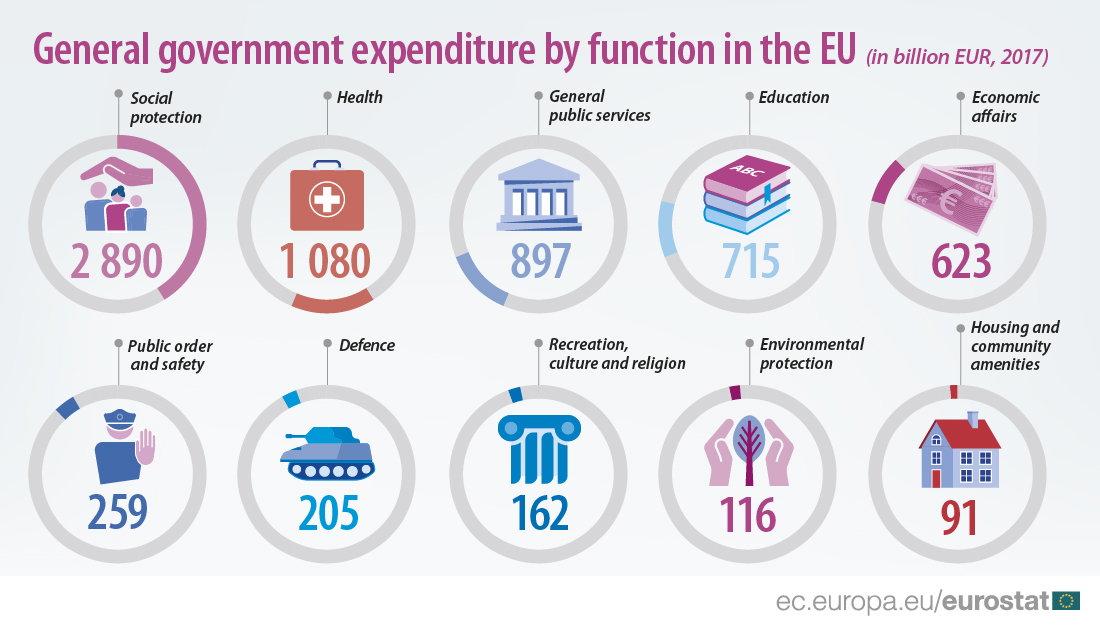 Infographic of government expenditure by different functions